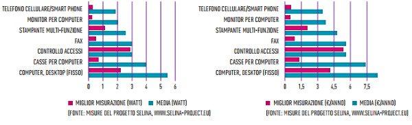 stand-by dispositivi quanto consuma