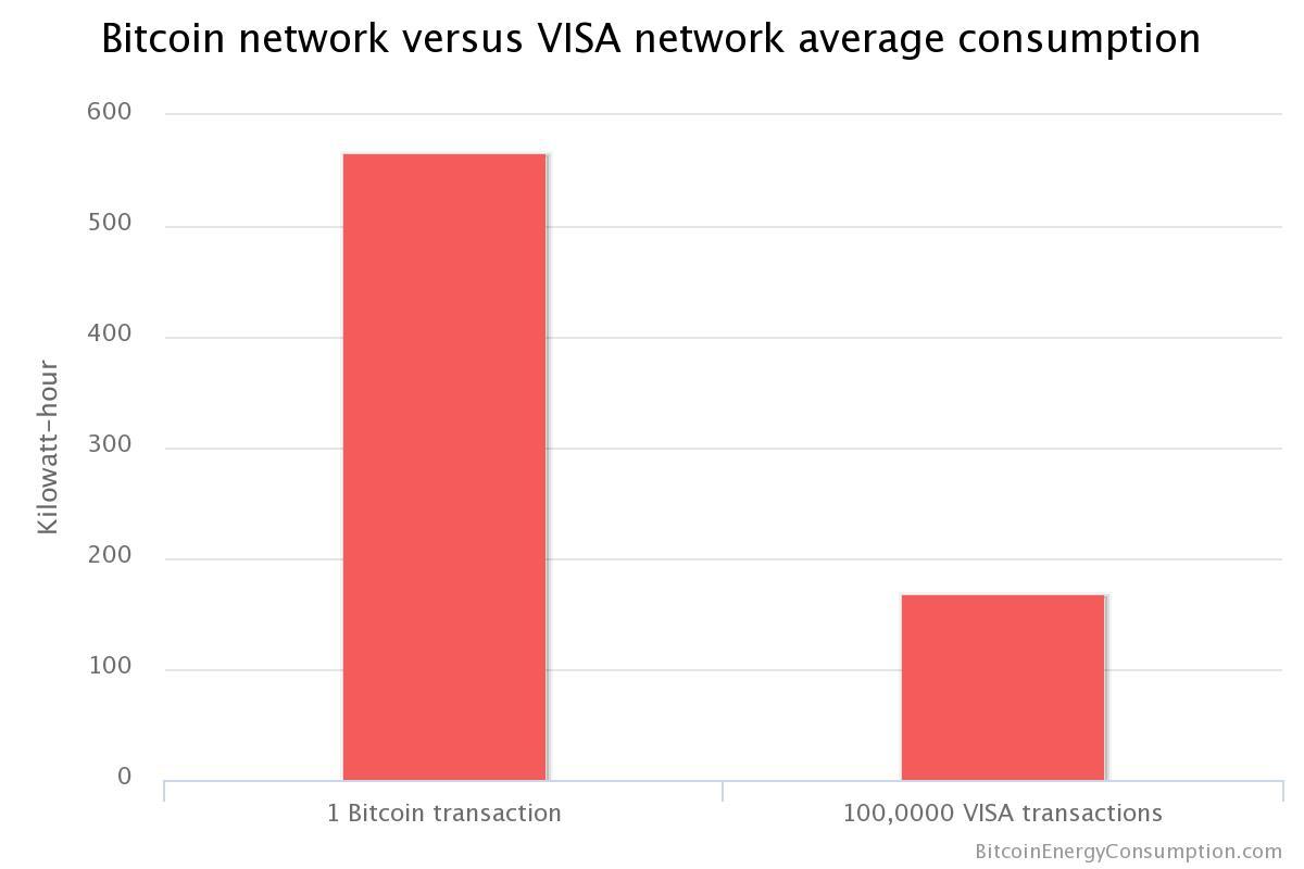 consumo bitcoin e visa